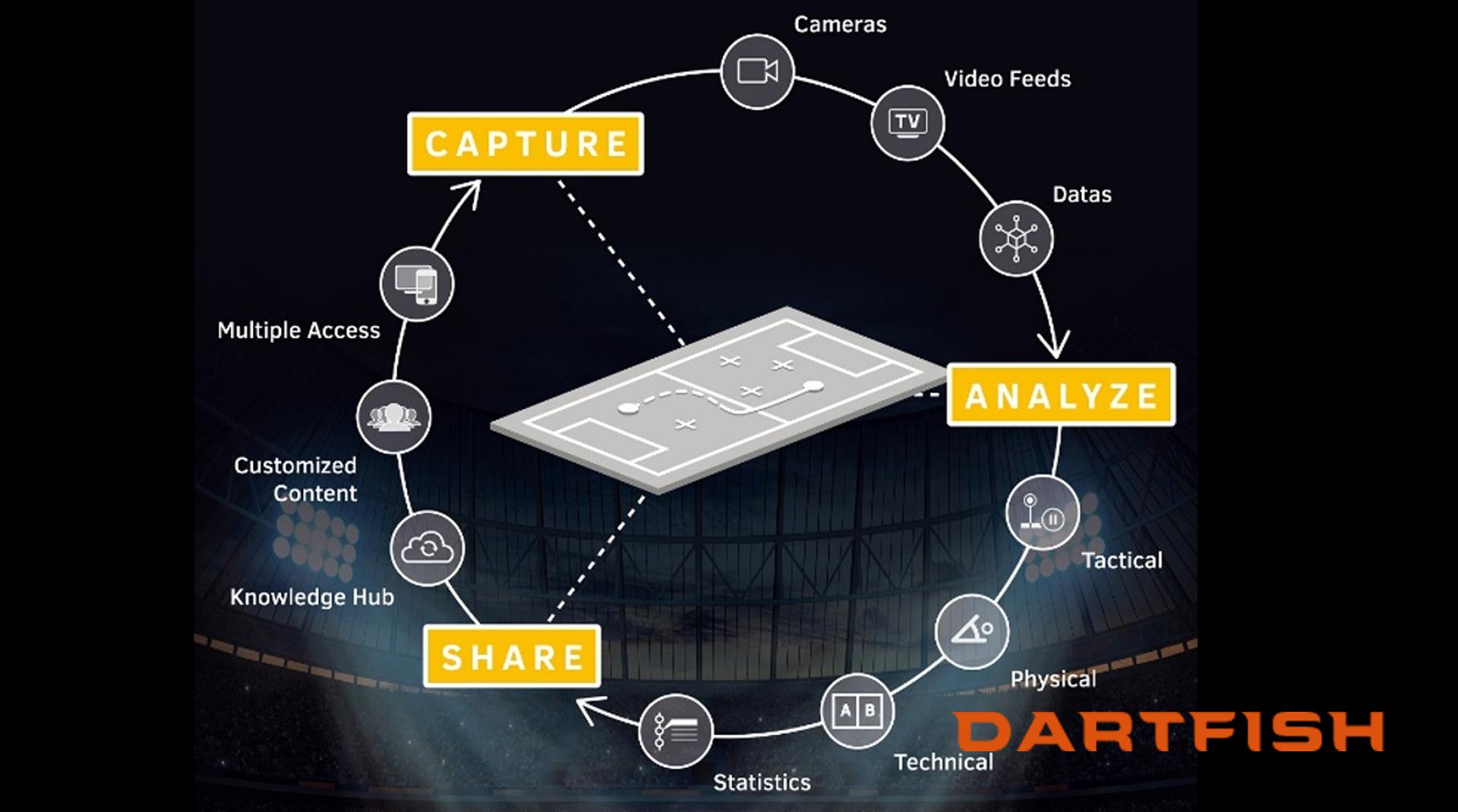 ダートフィッシュは「撮影、分析、共有」と分析に必要なことが全てできるトータルソリューションです。